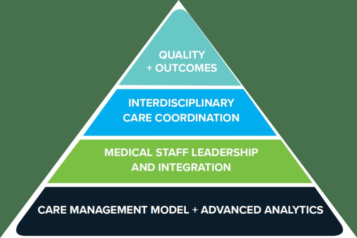 Care Management Transformation